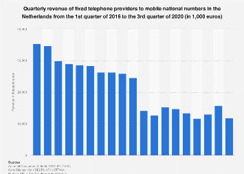 Revenue fixed phone providers to mobile national numbers the Netherlands 2016-2017
