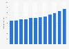 Number of catering companies in Belgium 2008-2017