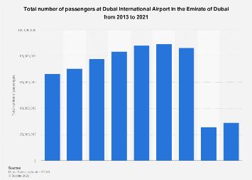 Total passengers at Dubai International Airport Dubai 2013-2016