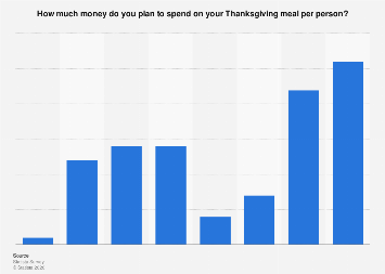 Thanksgiving meal: planned spending per person in the U.S. 2017