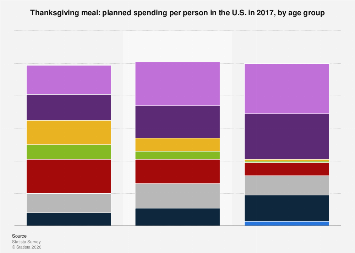 Thanksgiving meal: planned spending per person in the U.S. 2017, by age group
