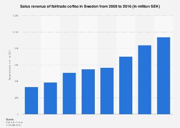 Sales revenue of fairtrade coffee in Sweden 2009-2016