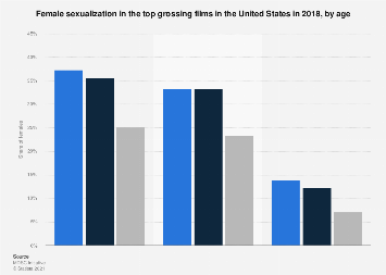 Female sexualization in top grossing films in the U.S. 2017 by age