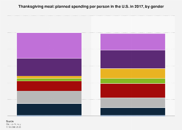 Thanksgiving meal: planned spending per person in the U.S. 2017, by gender