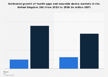 UK: estimated market growth of apps and wearables for health and fitness 2015-2020