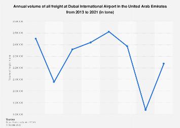 Annual volume of all freight at Dubai International Airport Dubai 2013-2016