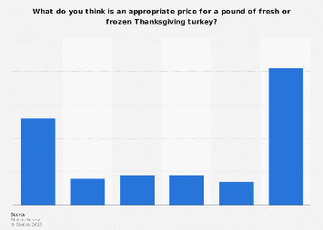 Thanksgiving: appropriate price for a pound of fresh/frozen turkey in the U.S. 2017