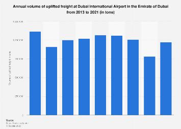 Annual volume of uplifted  freights at Dubai International Airport Dubai 2013-2016