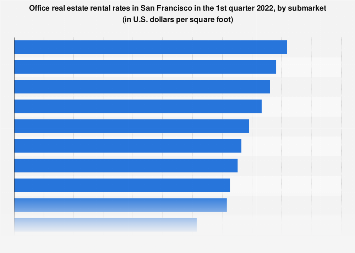Office space rental rates in San Francisco 2018, by submarket