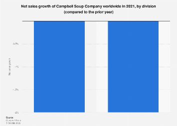Campbell Soup Company: global net sales growth 2019, by division