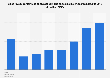 Sales revenue of fairtrade cocoa and drinking chocolate in Sweden 2009-2016