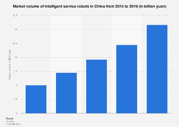 Volume of the intelligent service robot market in China 2015-2019