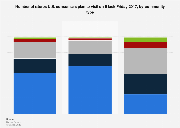 Number of stores U.S. consumers plan to visit on Black Friday 2017, by community type