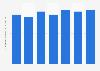 Durchschnittliche Investitionen von Start-ups in TV-Werbung in Deutschland bis 2016