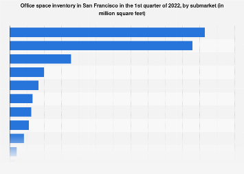 Office space in San Francisco 2018, by submarket