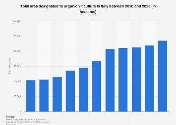 Italy: organic viticulture in 2010-2016