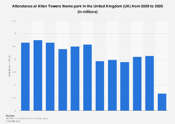 Alton Towers theme park attendance in the United Kingdom (UK) 2009-2017