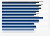 Logopäden in Deutschland nach Bundesländern bis 2015