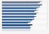 Ergotherapeuten in Deutschland nach Bundesländern bis 2015