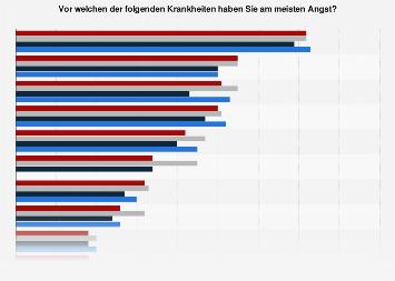 Umfrage in Deutschland zur Angst vor ausgewählten Krankheiten bis 2017
