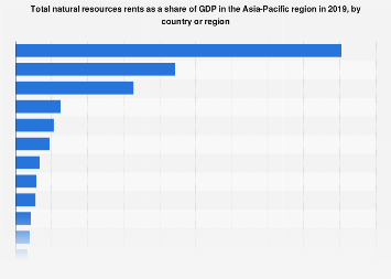 Total natural resources rents in Asia Pacific 2016, by country