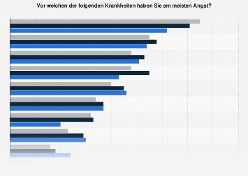 Umfrage in Deutschland zur Angst vor Krankheiten nach Bildungsabschluss 2017