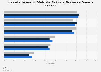 Umfrage zu Gründen für die Angst vor Alzheimer bzw, Demenz nach Geschlecht 2017