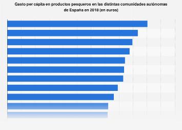 Gasto per cápita en pesca por comunidad autónoma España 2018