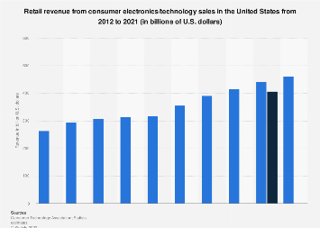 U.S. consumer electronics industry retail revenue 2012-2018