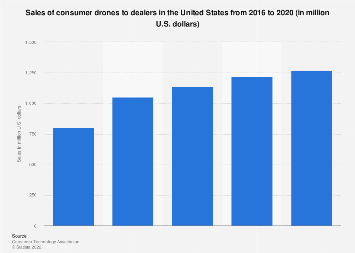 Consumer drones sales to dealers in the United States 2013-2017