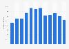 Número de visitantes únicos desde un PC de Aristeguinoticias.com México 2018