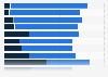 Level of interest in news categories in Ireland 2016