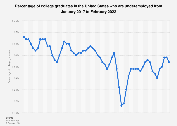 Share of U.S. college graduates underemployed, 2016-2017