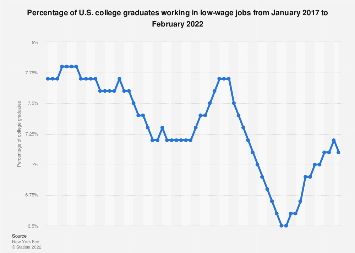 Share of U.S. college graduates employed in low-wage jobs, 2016-2017