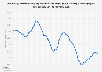 Share of recent U.S. college graduates employed in low-wage jobs 2018-2019