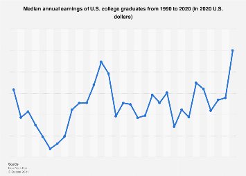 Average wages of U.S. college graduates, 1990 to 2017
