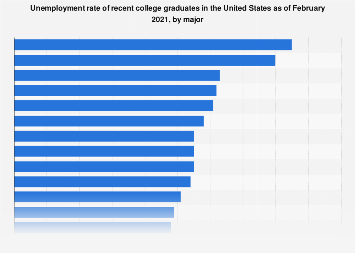 Unemployment rate of U.S. college graduates January 2018, by major
