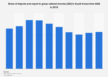 South Korea's dependency on foreign trade 2007-2016