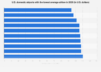 Domestic airports in the U.S. by average airfare 2016
