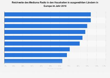 Reichweite von Radio in ausgewählten Ländern in Europa 2016