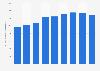 Italy: annual LPG consumption in 2010-2015