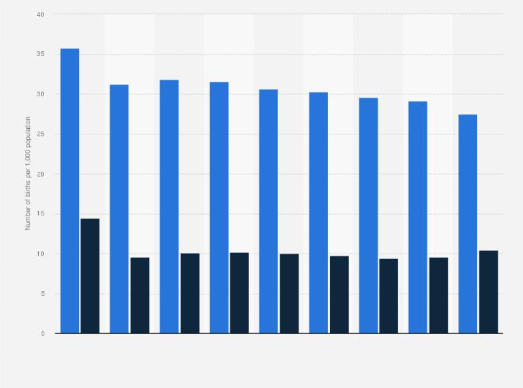 Abu Dhabi: crude birth rate by citizenship 2017 | Statista