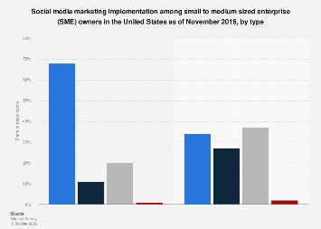 Social media marketing adoption among SMEs in the U.S. 2016, by type