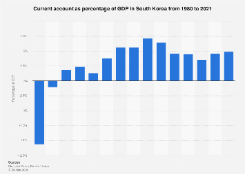 Current account as percentage of GDP in South Korea 2007-2016