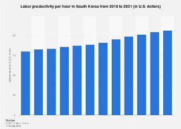 Labor productivity in South Korea 2006-2017