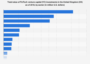 FinTech venture capital deals the United Kingdom (UK) as of 2017, by verticals