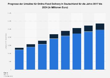 Prognose der Umsätze im Markt für Food Delivery in Deutschland bis 2022