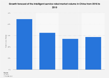 Forecast of the intelligent service robot market volume growth China 2016-2019
