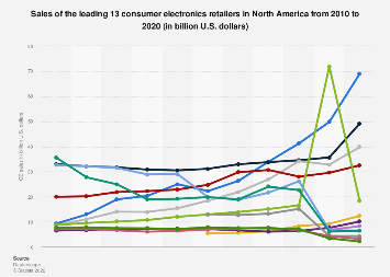 Sales of the leading 10 consumer electronics retailers of the U.S. 2015-2017