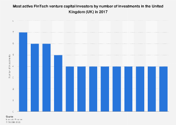 Largest FinTech venture capital investors in the United Kingdom (UK) 2017